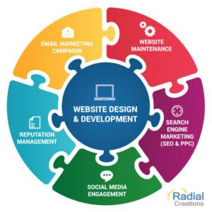 Website+Marketing Package